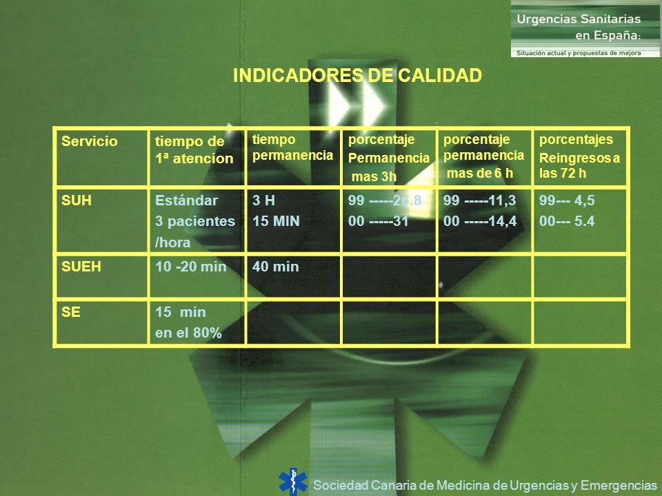 Sociedad Canaria de Medicina de Urgencias y Emergencias INDICADORES DE CALIDAD Serviciotiempo de 1ª atencion tiempo permanencia porcentaje Permanencia
