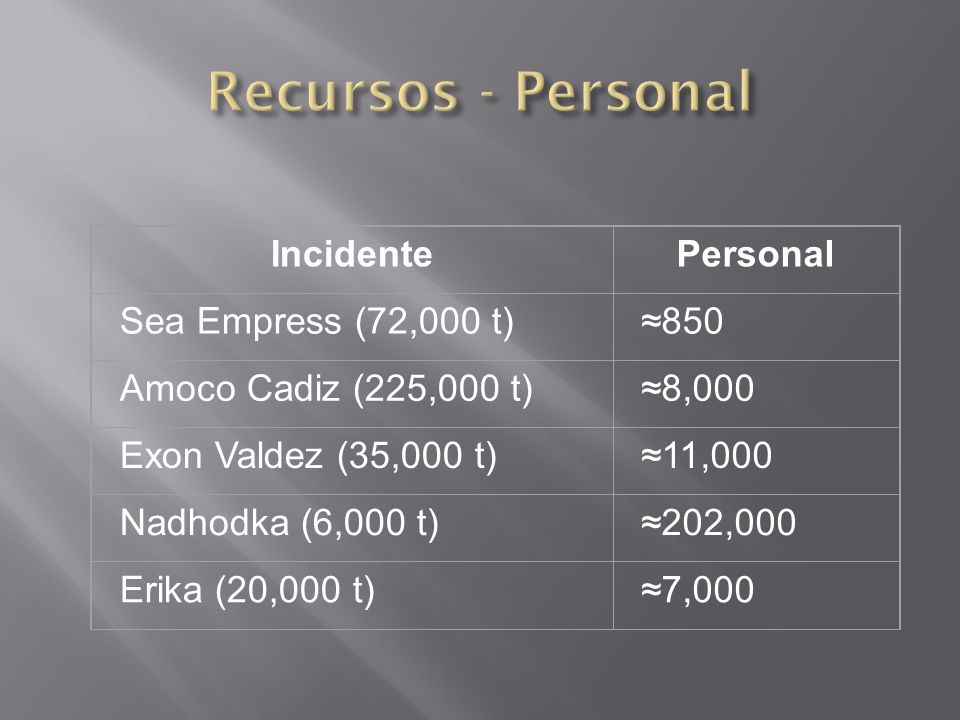 IncidentePersonal Sea Empress (72,000 t)850 Amoco Cadiz (225,000 t)8,000 Exon Valdez (35,000 t)11,000 Nadhodka (6,000 t)202,000 Erika (20,000 t)7,000