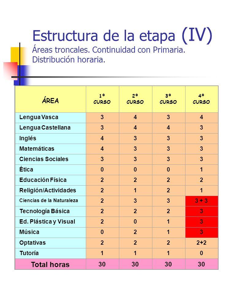 Estructura de la etapa (IV) Áreas troncales. Continuidad con Primaria. Distribución horaria. ÁREA 1º CURSO 2º CURSO 3º CURSO 4º CURSO Lengua Vasca3434