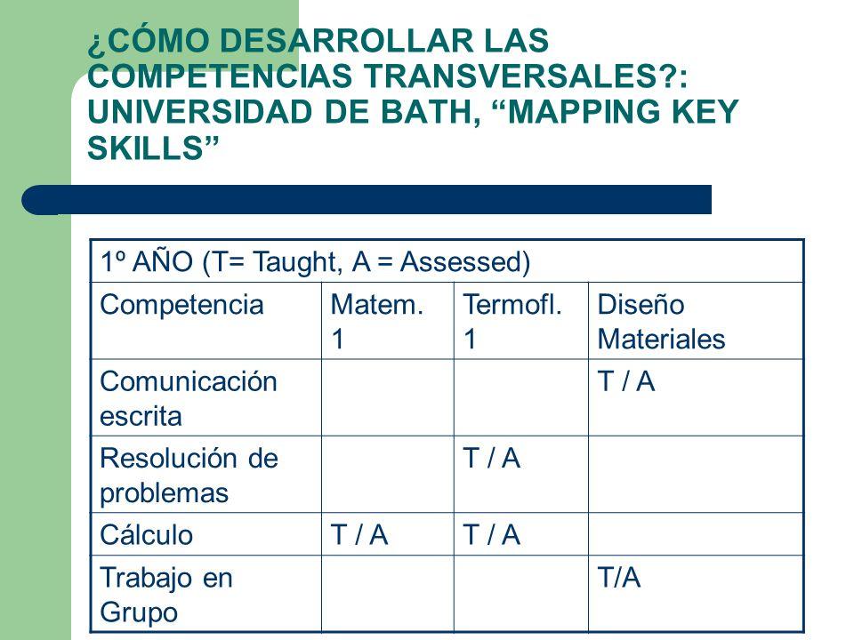 ¿CÓMO DESARROLLAR LAS COMPETENCIAS TRANSVERSALES?: UNIVERSIDAD DE BATH, MAPPING KEY SKILLS 1º AÑO (T= Taught, A = Assessed) CompetenciaMatem. 1 Termof