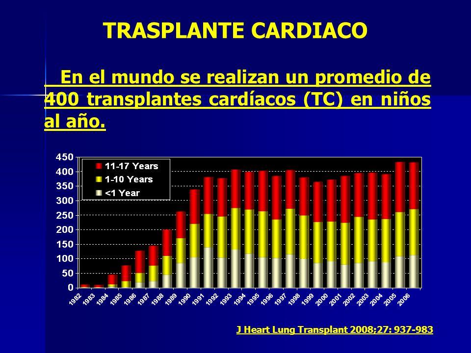 TRASPLANTE CARDIACO En el mundo se realizan un promedio de 400 transplantes cardíacos (TC) en niños al año. J Heart Lung Transplant 2008;27: 937-983