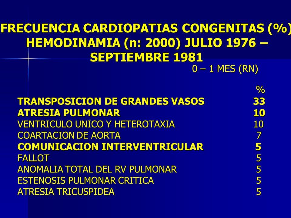 FRECUENCIA CARDIOPATIAS CONGENITAS (%) HEMODINAMIA (n: 2000) JULIO 1976 – SEPTIEMBRE 1981 0 – 1 MES (RN) 0 – 1 MES (RN) % % TRANSPOSICION DE GRANDES V