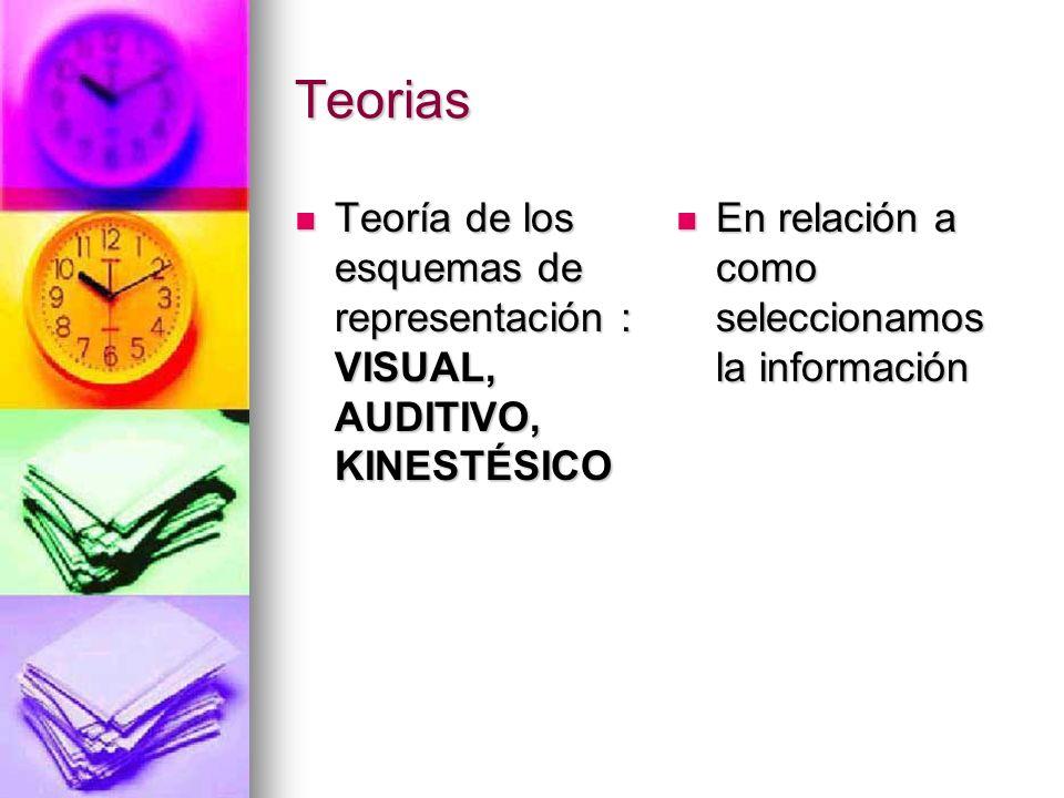 Teorias Teoría de los esquemas de representación : VISUAL, AUDITIVO, KINESTÉSICO Teoría de los esquemas de representación : VISUAL, AUDITIVO, KINESTÉS