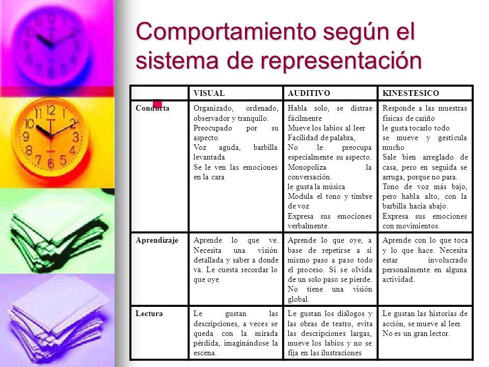 Comportamiento según el sistema de representación VISUALAUDITIVOKINESTESICO ConductaOrganizado, ordenado, observador y tranquilo. Preocupado por su as