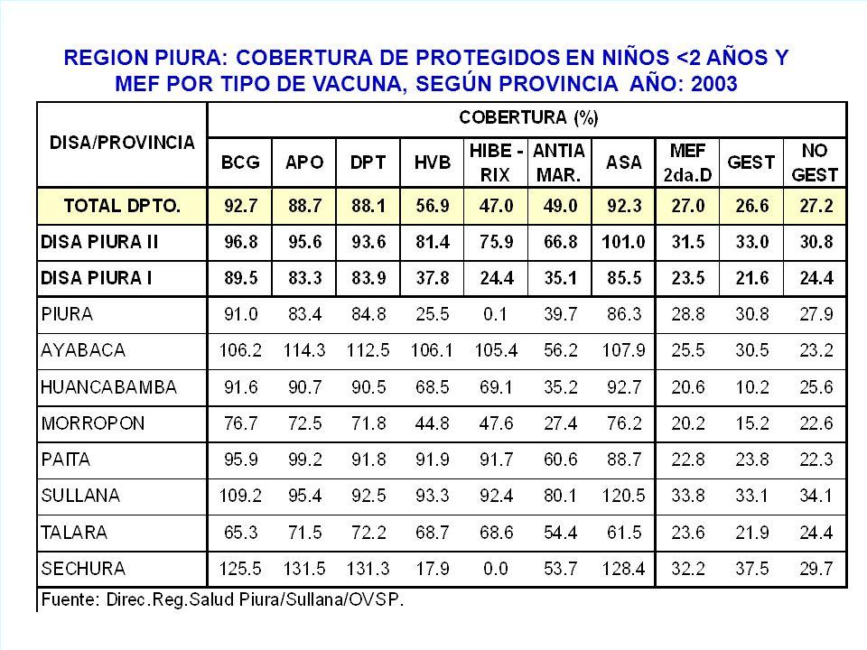 REGION PIURA: COBERTURA DE PROTEGIDOS EN NIÑOS <2 AÑOS Y MEF POR TIPO DE VACUNA, SEGÚN PROVINCIA AÑO: 2003