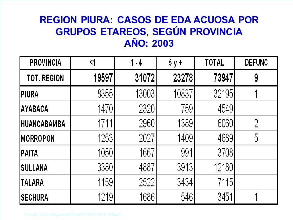 Fuente: Direc.Reg.Salud Piura/OVSP/DISA II Sullana. REGION PIURA: CASOS DE EDA ACUOSA POR GRUPOS ETAREOS, SEGÚN PROVINCIA AÑO: 2003