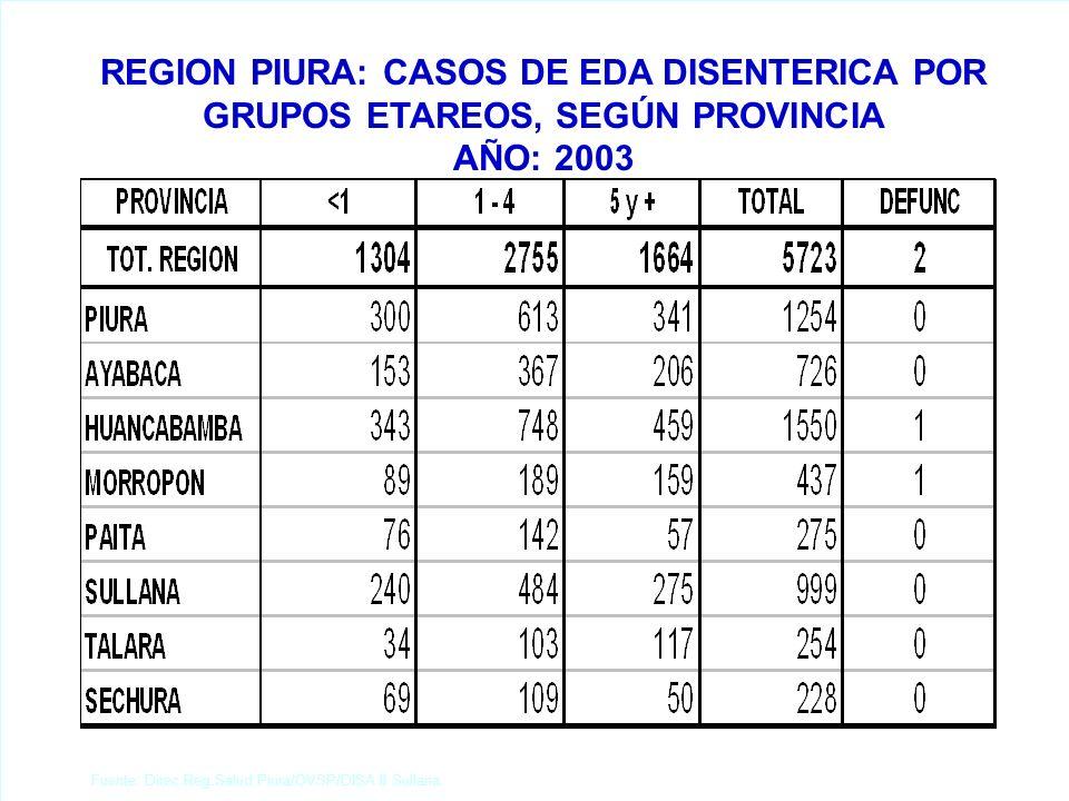 Fuente: Direc.Reg.Salud Piura/OVSP/DISA II Sullana. REGION PIURA: CASOS DE EDA DISENTERICA POR GRUPOS ETAREOS, SEGÚN PROVINCIA AÑO: 2003
