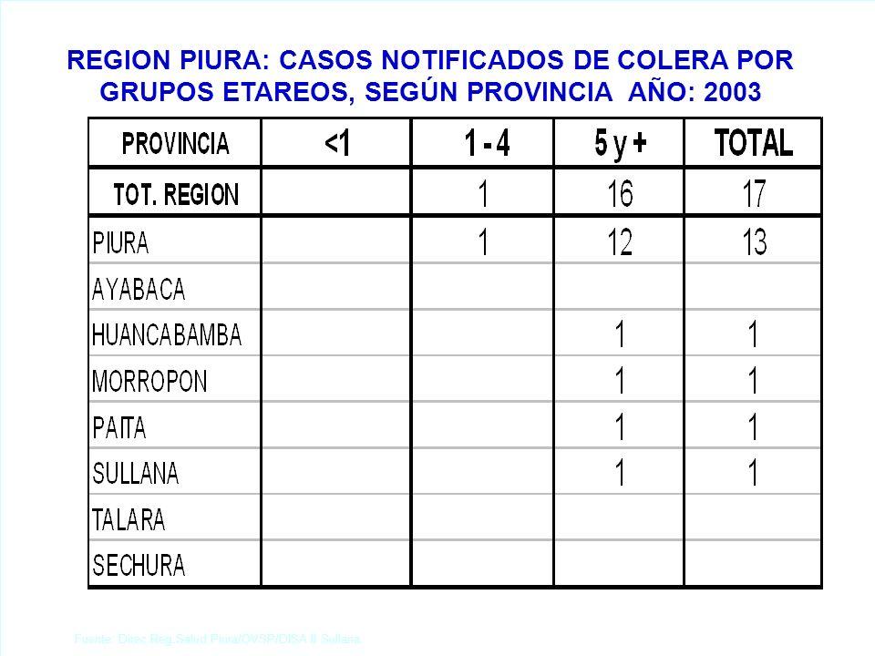 Fuente: Direc.Reg.Salud Piura/OVSP/DISA II Sullana. REGION PIURA: CASOS NOTIFICADOS DE COLERA POR GRUPOS ETAREOS, SEGÚN PROVINCIA AÑO: 2003