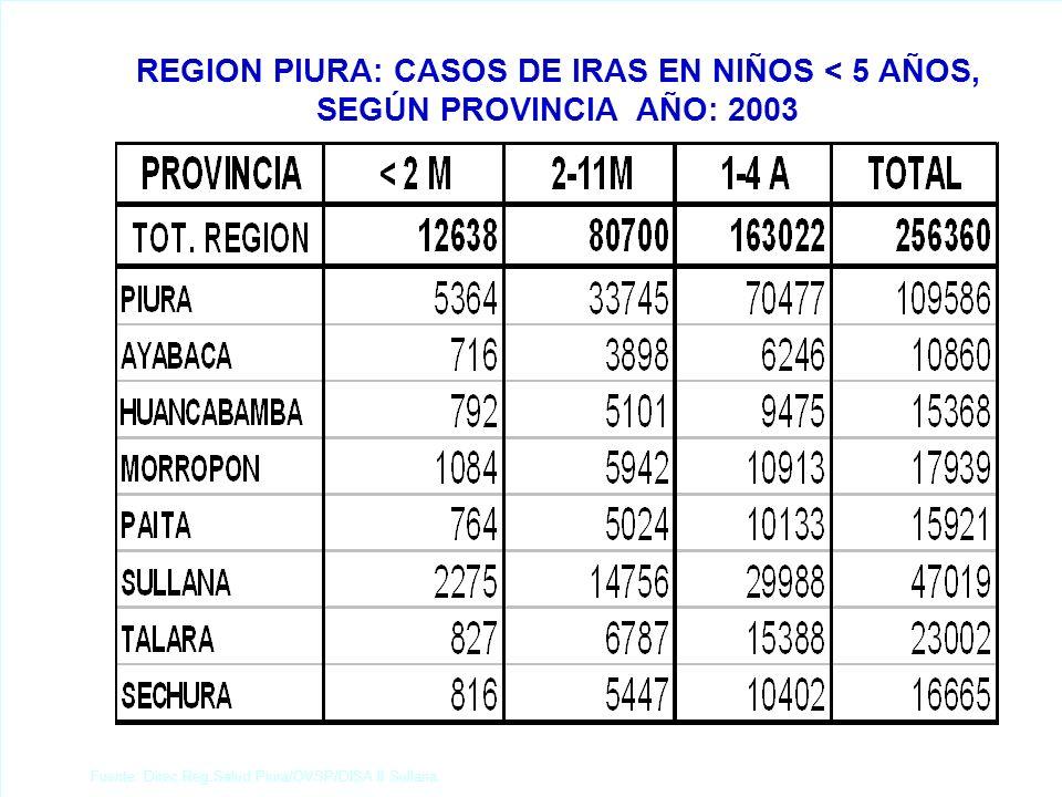 Fuente: Direc.Reg.Salud Piura/OVSP/DISA II Sullana. REGION PIURA: CASOS DE IRAS EN NIÑOS < 5 AÑOS, SEGÚN PROVINCIA AÑO: 2003