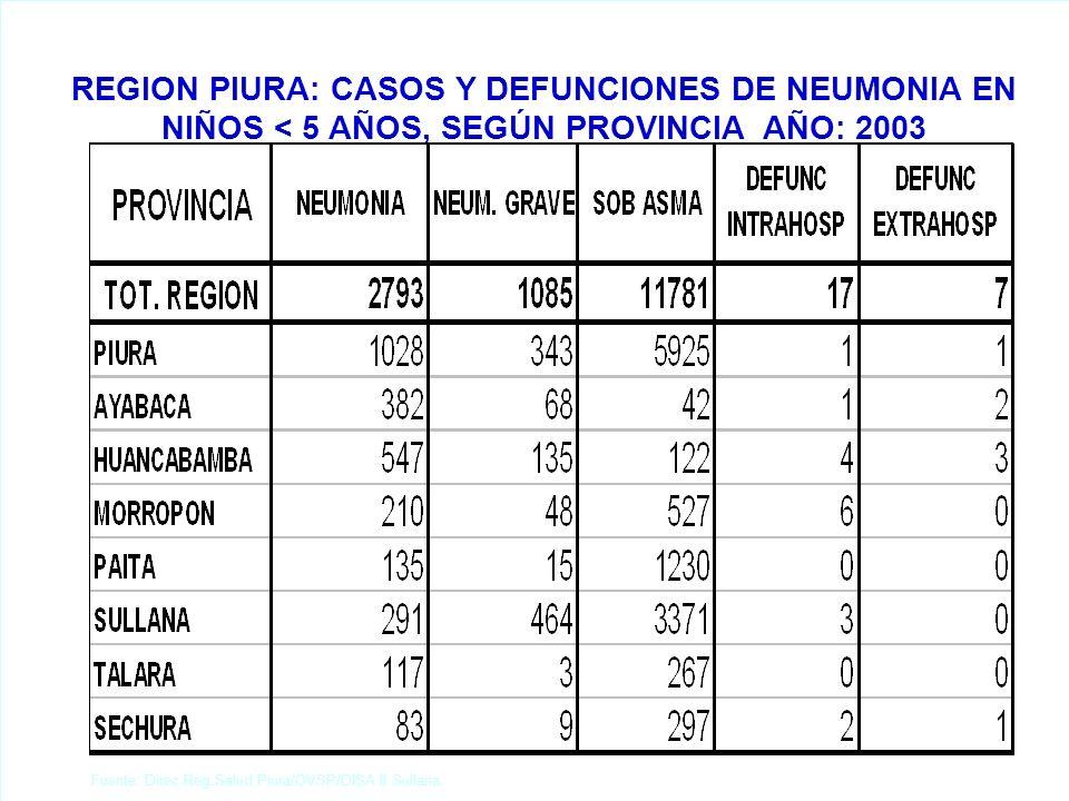 Fuente: Direc.Reg.Salud Piura/OVSP/DISA II Sullana. REGION PIURA: CASOS Y DEFUNCIONES DE NEUMONIA EN NIÑOS < 5 AÑOS, SEGÚN PROVINCIA AÑO: 2003