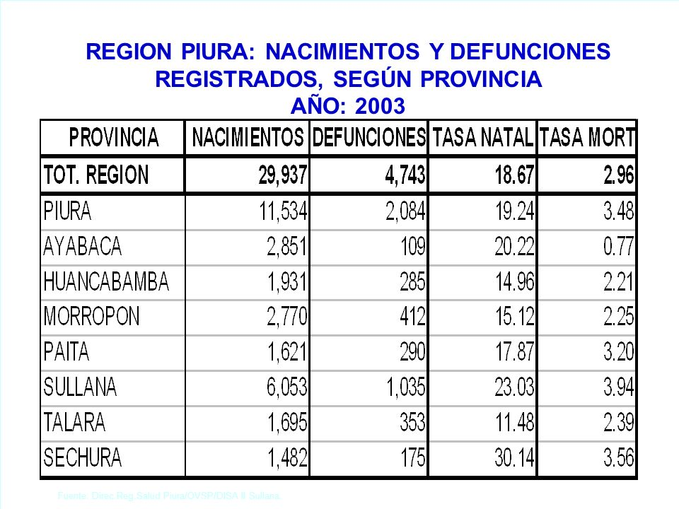 REGION PIURA: NACIMIENTOS Y DEFUNCIONES REGISTRADOS, SEGÚN PROVINCIA AÑO: 2003 Fuente: Direc.Reg.Salud Piura/OVSP/DISA II Sullana.