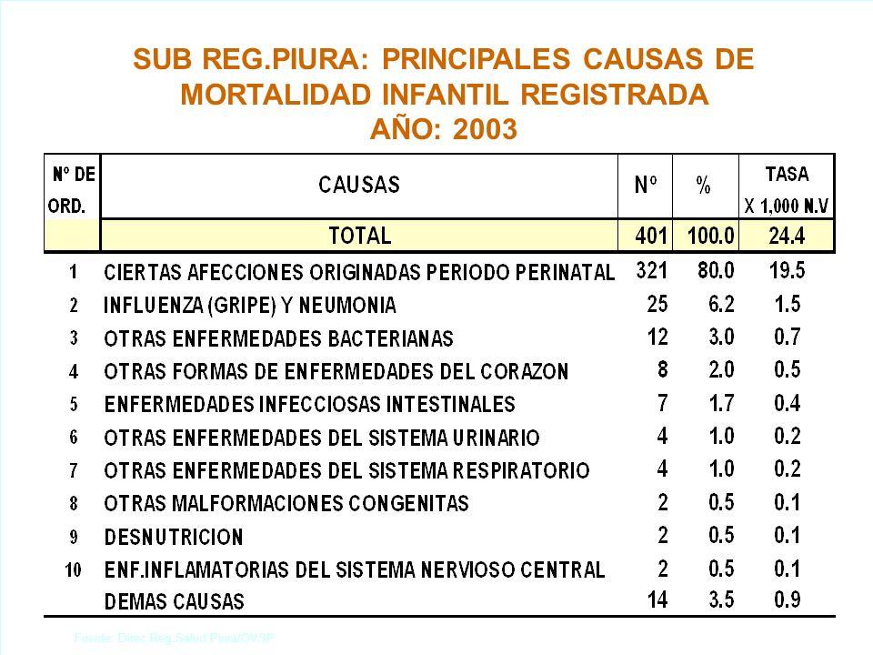 SUB REG.PIURA: PRINCIPALES CAUSAS DE MORTALIDAD INFANTIL REGISTRADA AÑO: 2003 Fuente: Direc.Reg.Salud Piura/OVSP.