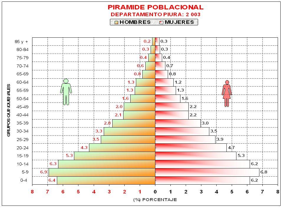 REGION PIURA: POBLACIÓN TOTAL Y TASA DE CRECIMIENTO, SEGUN PROVINCIA AÑO: 2003 Fuente: Direc.Reg.Salud Piura/OVSP/DISA II Sullana.
