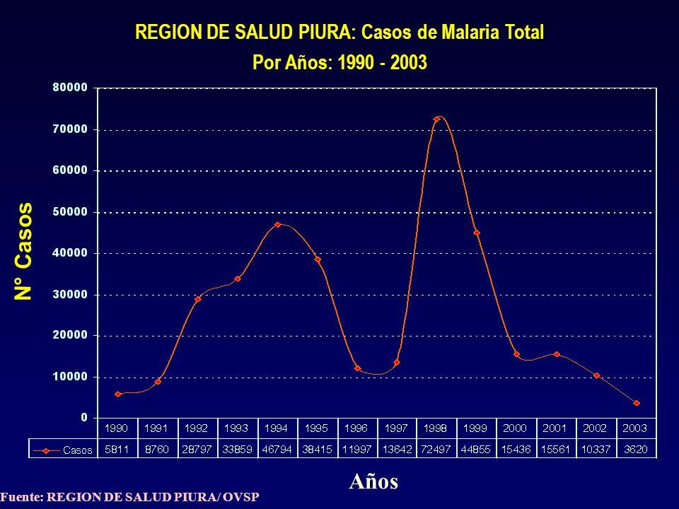 REGION DE SALUD PIURA: Casos de Malaria Total Por Años: 1990 - 2003 N° Casos Años Fuente: REGION DE SALUD PIURA/ OVSP