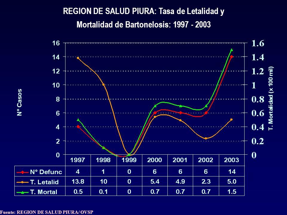REGION DE SALUD PIURA: Tasa de Letalidad y Mortalidad de Bartonelosis: 1997 - 2003 Fuente: REGION DE SALUD PIURA/ OVSP