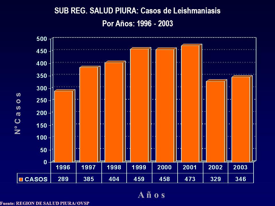 N° C a s o s A ñ o s SUB REG. SALUD PIURA: Casos de Leishmaniasis Por Años: 1996 - 2003 Fuente: REGION DE SALUD PIURA/ OVSP