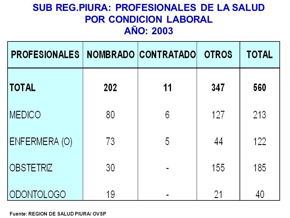 SUB REG.PIURA: PROFESIONALES DE LA SALUD POR CONDICION LABORAL AÑO: 2003
