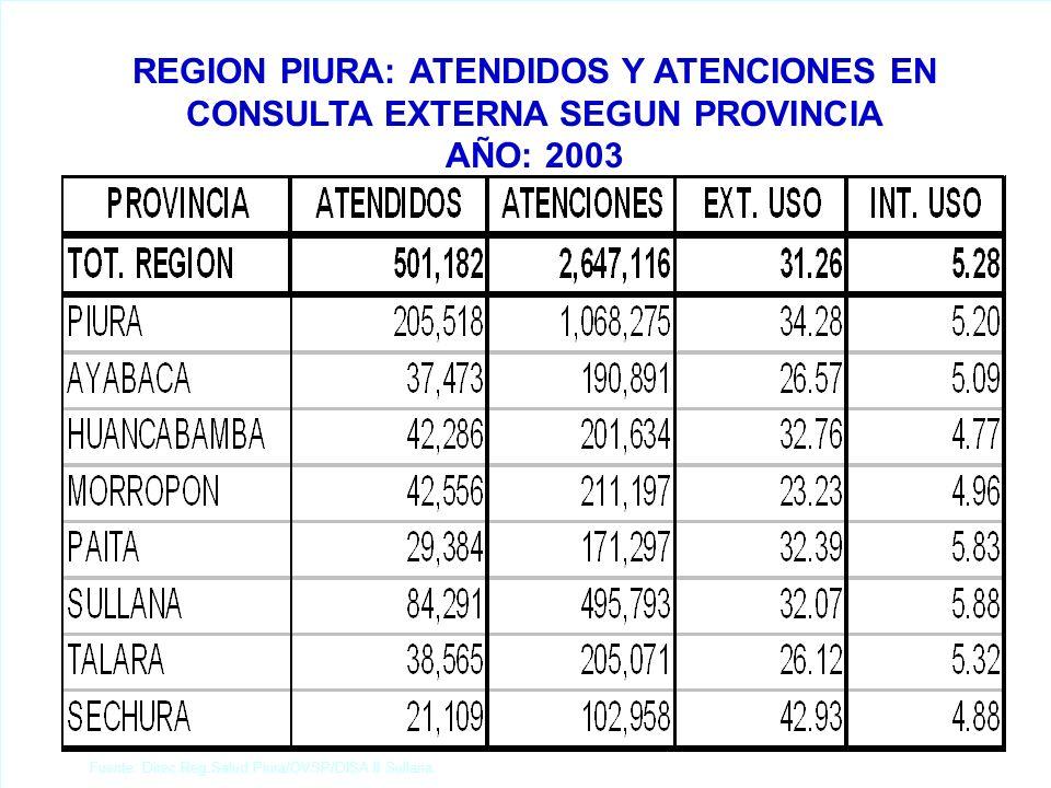 REGION PIURA: ATENDIDOS Y ATENCIONES EN CONSULTA EXTERNA SEGUN PROVINCIA AÑO: 2003 Fuente: Direc.Reg.Salud Piura/OVSP/DISA II Sullana.