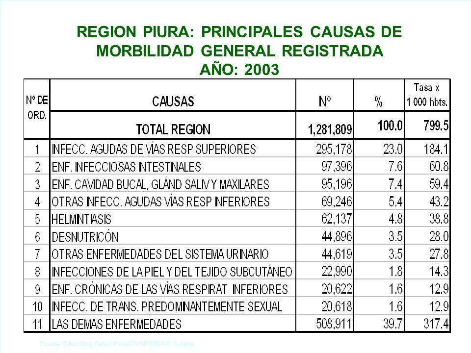 OV SP Fuente: Direc.Reg.Salud Piura/OVSP/DISA II Sullana.
