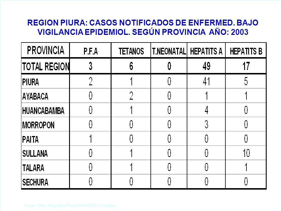 Fuente: Direc.Reg.Salud Piura/OVSP/DISA II Sullana. REGION PIURA: CASOS NOTIFICADOS DE ENFERMED. BAJO VIGILANCIA EPIDEMIOL. SEGÚN PROVINCIA AÑO: 2003