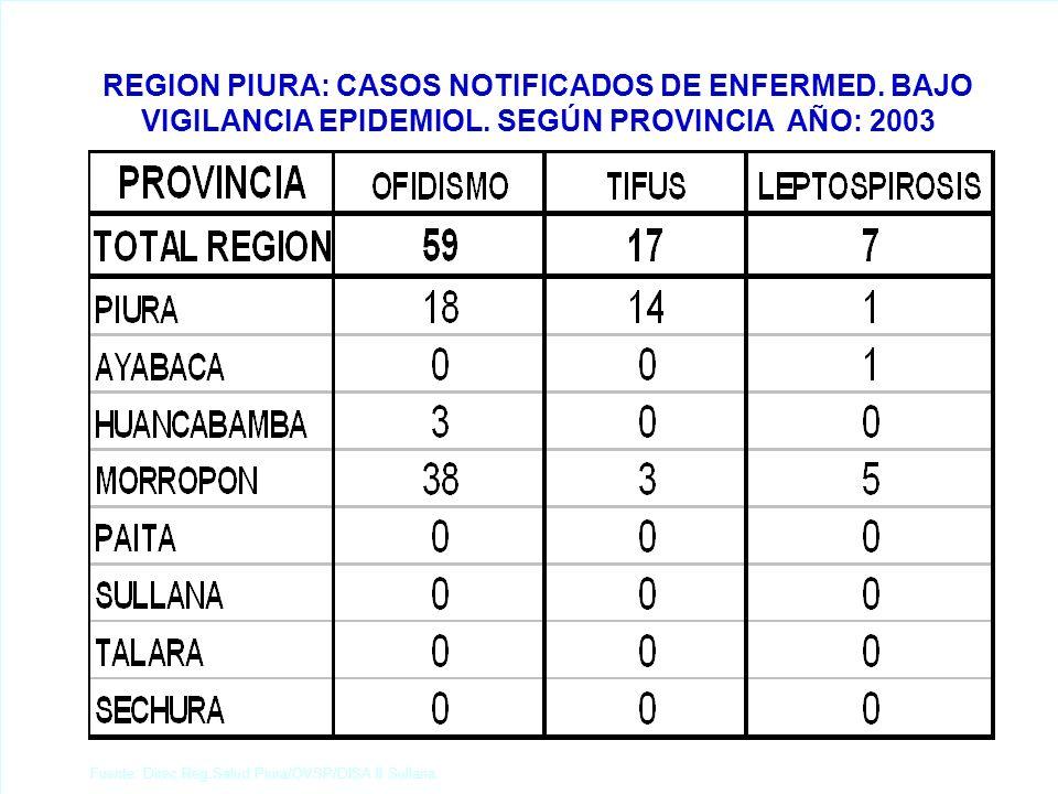 REGION PIURA: DEFUNCIONES MATERNAS REGISTRADAS POR TIPO DE CAUSA, SEGÚN PROVINCIA AÑO: 2003 Fuente: Direc.Reg.Salud Piura/OVSP/DISA II Sullana.