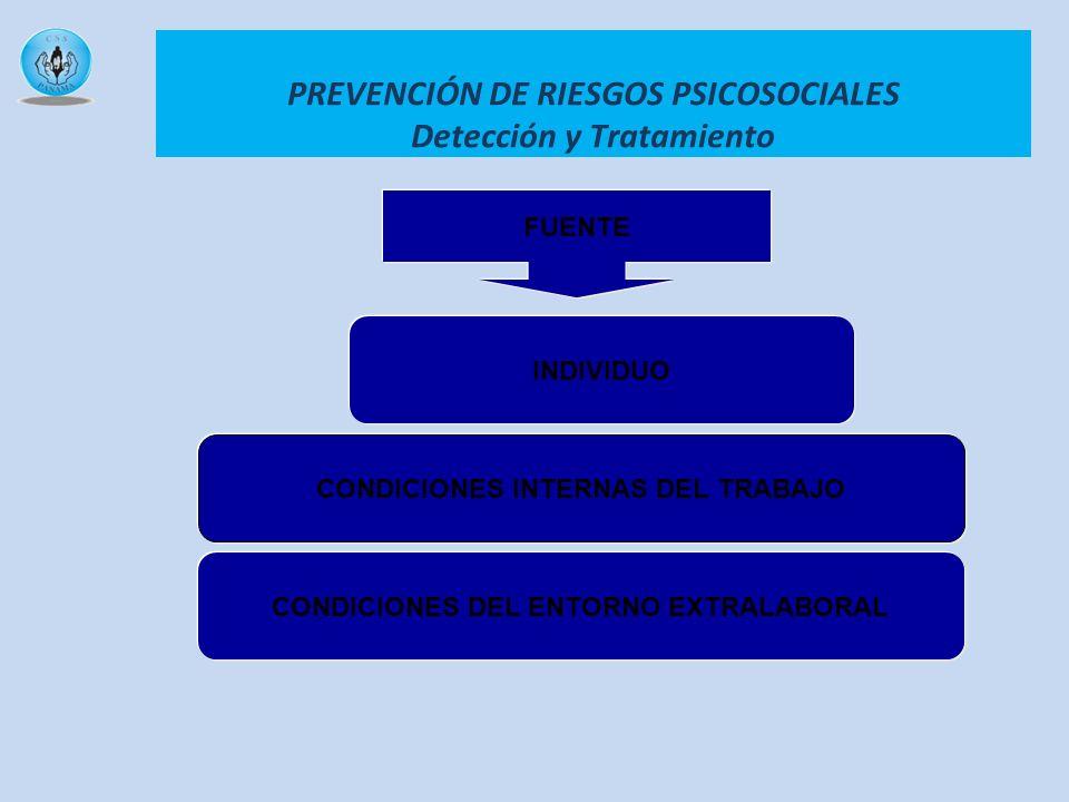 FUENTE INDIVIDUO CONDICIONES INTERNAS DEL TRABAJO CONDICIONES DEL ENTORNO EXTRALABORAL