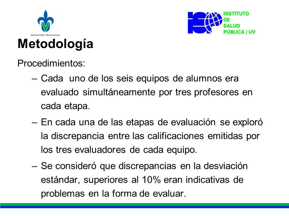 Metodología Procedimientos: –Cada uno de los seis equipos de alumnos era evaluado simultáneamente por tres profesores en cada etapa.