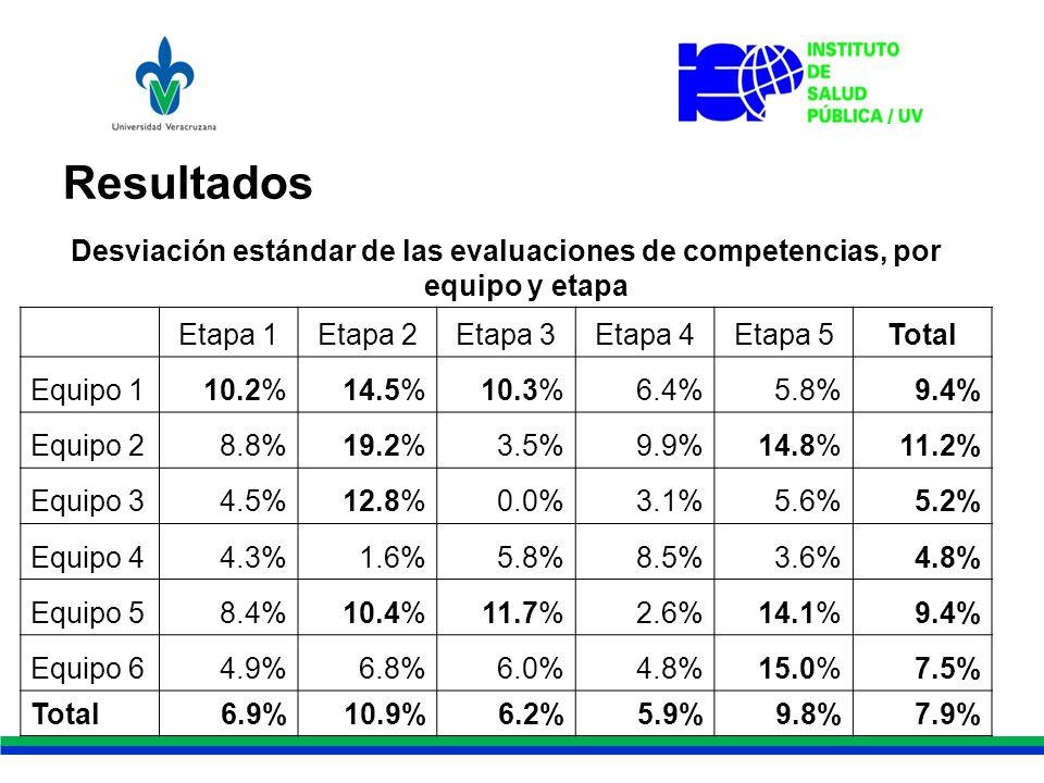 Resultados Desviación estándar de las evaluaciones de competencias, por equipo y etapa Etapa 1Etapa 2Etapa 3Etapa 4Etapa 5Total Equipo 110.2%14.5%10.3%6.4%5.8%9.4% Equipo 28.8%19.2%3.5%9.9%14.8%11.2% Equipo 34.5%12.8%0.0%3.1%5.6%5.2% Equipo 44.3%1.6%5.8%8.5%3.6%4.8% Equipo 58.4%10.4%11.7%2.6%14.1%9.4% Equipo 64.9%6.8%6.0%4.8%15.0%7.5% Total6.9%10.9%6.2%5.9%9.8%7.9%