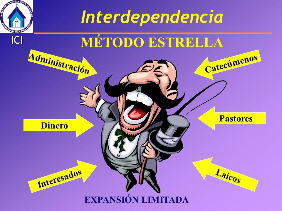 Interdependencia ICI MÉTODO ESTRELLA Interesados Dinero Administración Catecúmenos Pastores Laicos EXPANSIÓN LIMITADA
