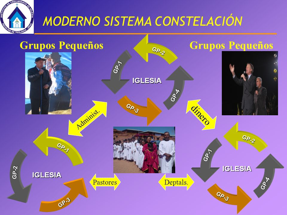 MODERNO SISTEMA CONSTELACIÓN IGLESIAGP-2GP-1 GP-3 GP-4 IGLESIAGP-1GP-2 GP-3 Pastores dinero Deptals. Administ. Grupos Pequeños IGLESIAGP-2GP-1 GP-3 GP