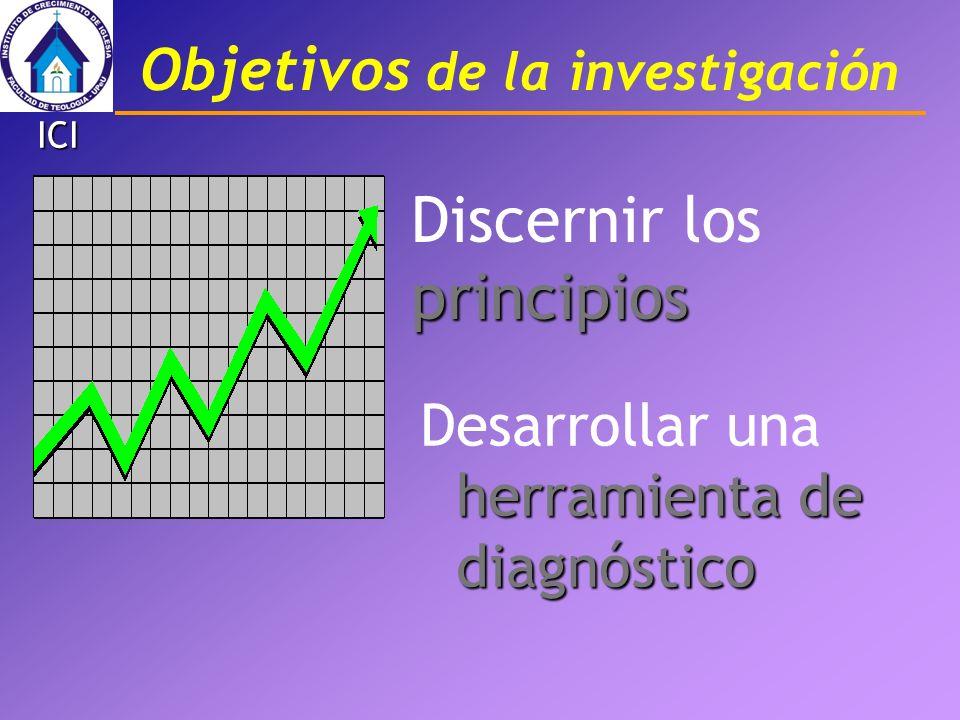 Objetivos de la investigación herramienta de diagnóstico Desarrollar una herramienta de diagnóstico Discernir los principios ICI