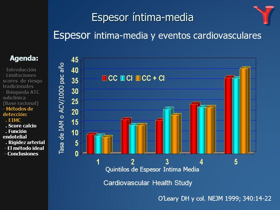 Espesor intima-media y eventos cardiovasculares Quintilos de Espesor Intima Media Tasa de IAM o ACV/1000 pac año OLeary DH y col. NEJM 1999; 340:14-22
