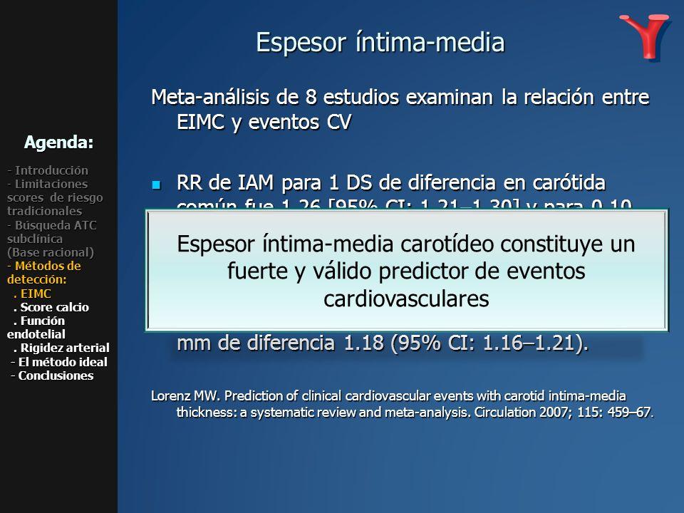 Meta-análisis de 8 estudios examinan la relación entre EIMC y eventos CV RR de IAM para 1 DS de diferencia en carótida común fue 1.26 [95% CI: 1.21–1.