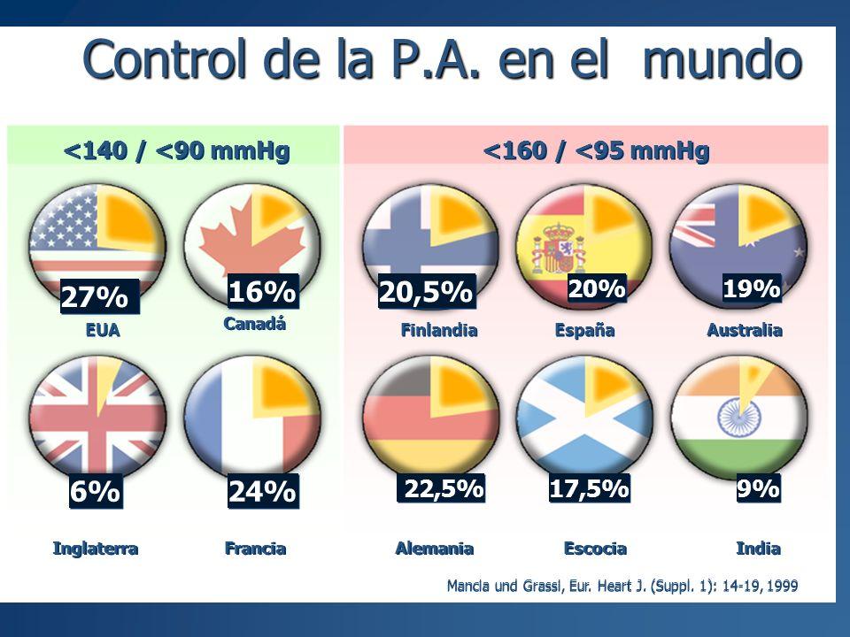 27% 16% 6% 24% EUA Canadá Inglaterra Francia 20,5% 20% 19% 22,5% 17,5% 9% Finlandia España Australia Alemania Escocia India <140 / <90 mmHg <160 / <95