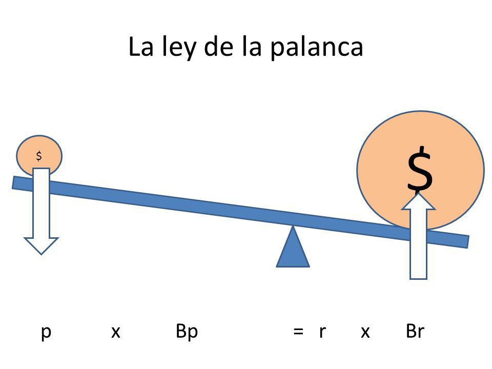 La ley de la palanca p x Bp = r x Br $ $