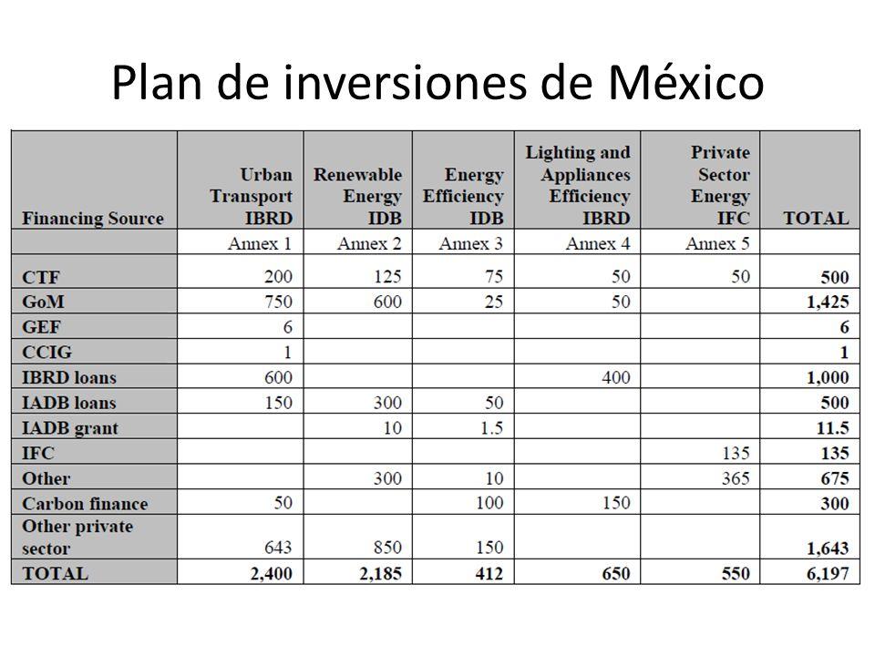Plan de inversiones de México