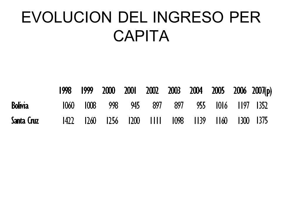 EVOLUCION DEL INGRESO PER CAPITA