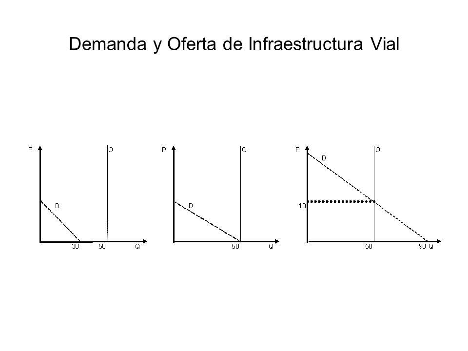 Demanda y Oferta de Infraestructura Vial