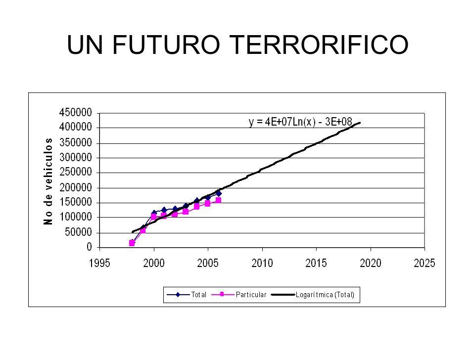 UN FUTURO TERRORIFICO