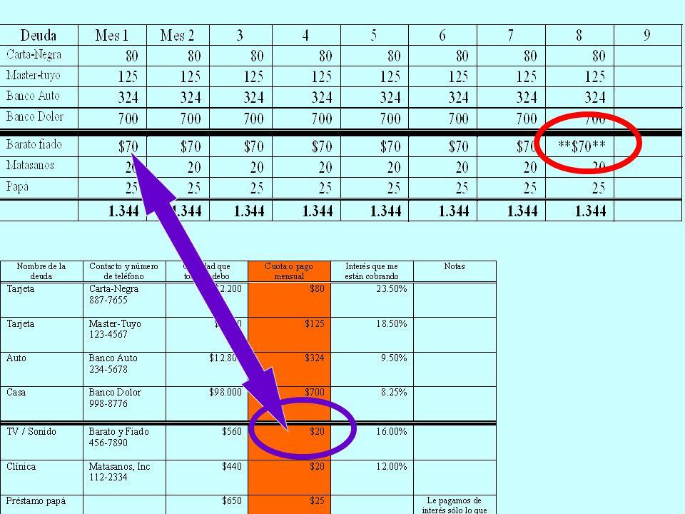 Plan de Pagos a.Hacer un análisis presupuestario y crear un excedente.