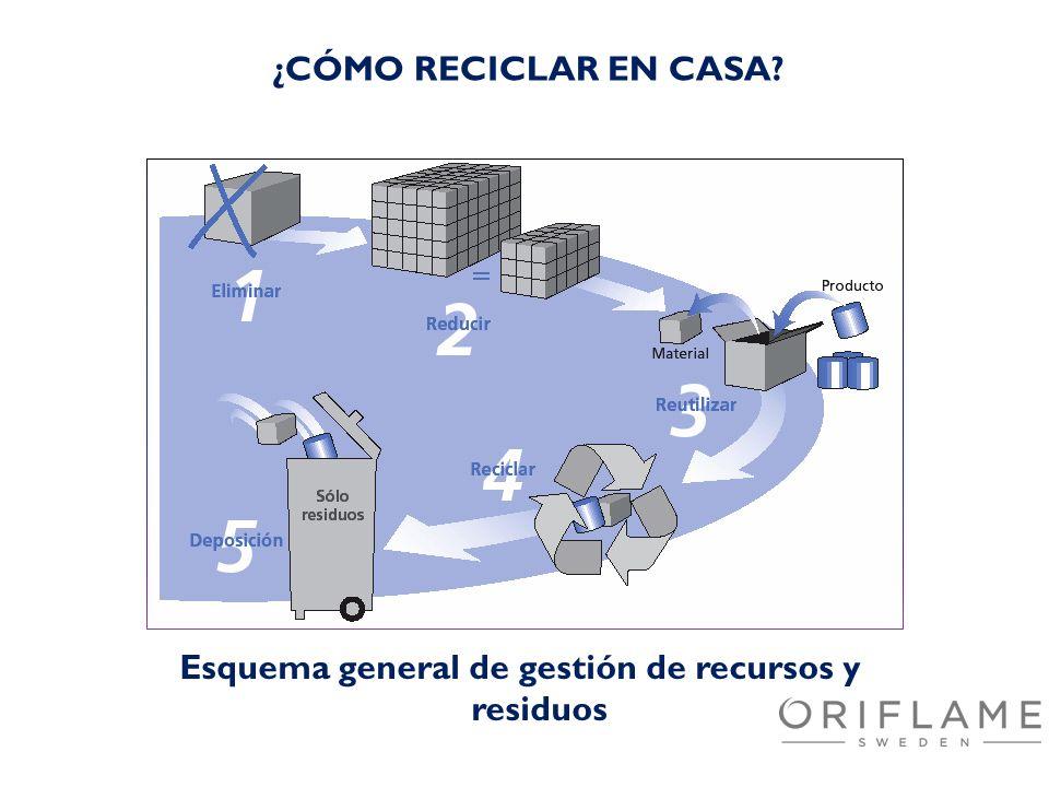 Esquema general de gestión de recursos y residuos ¿CÓMO RECICLAR EN CASA?