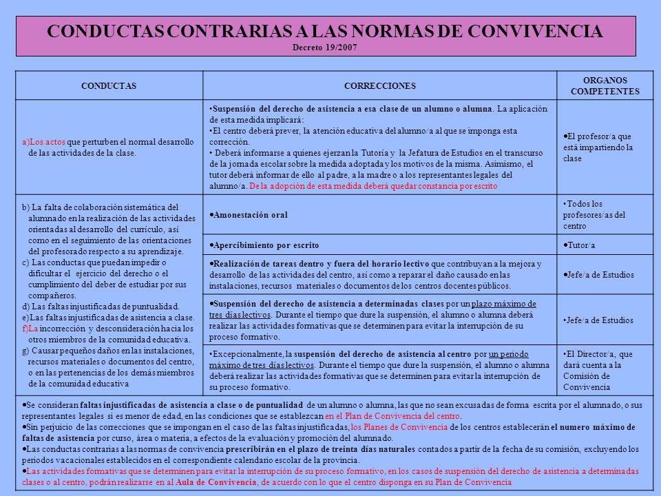 CONDUCTAS CONTRARIAS A LAS NORMAS DE CONVIVENCIA Decreto 19/2007 CONDUCTASCORRECCIONES ORGANOS COMPETENTES a)Los actos que perturben el normal desarro