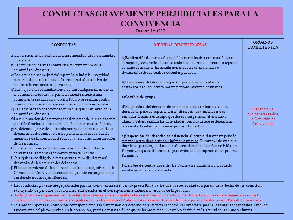 CONDUCTAS GRAVEMENTE PERJUDICIALES PARA LA CONVIVENCIA Decreto 19/2007 CONDUCTASMEDIDAS DISCIPLINARIAS ORGANOS COMPETENTES a)La agresión física contra