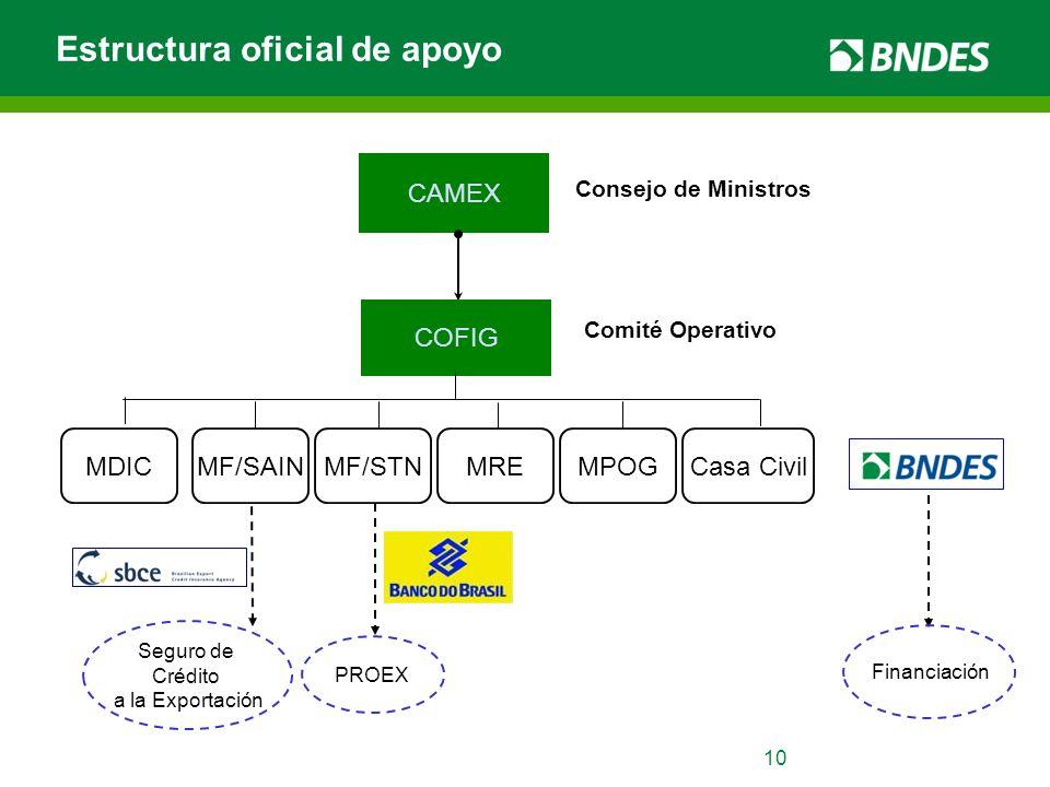10 Estructura oficial de apoyo CAMEX COFIG Consejo de Ministros MDICMREMF/STNMF/SAINMPOGCasa Civil Seguro de Crédito a la Exportación PROEX Financiaci