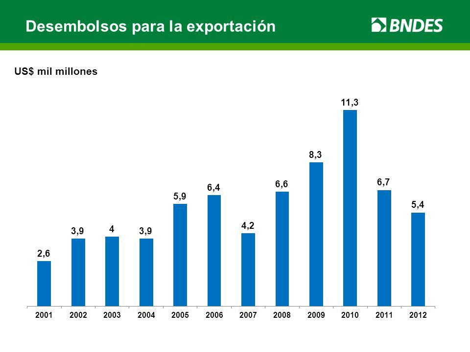 US$ mil millones Desembolsos para la exportación