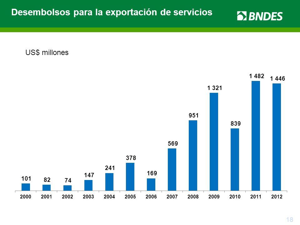 18 Desembolsos para la exportación de servicios US$ millones