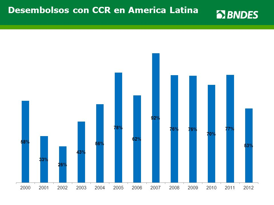 Desembolsos con CCR en America Latina