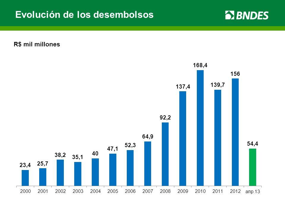 Evolución de los desembolsos R$ mil millones