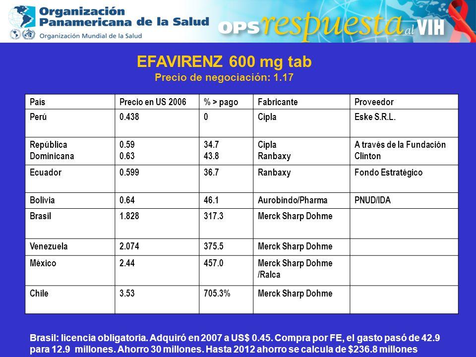 2003 PaísPrecio en US 2006% > pagoFabricanteProveedor Perú0.4380CiplaEske S.R.L. República Dominicana 0.59 0.63 34.7 43.8 Cipla Ranbaxy A través de la