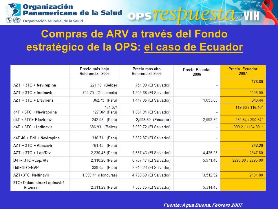 2003 Fuente: Agua Buena, Febrero 2007 Precio más bajo Referencial 2006 Precio más alto Referencial 2006 Precio Ecuador 2006 Precio Ecuador 2007 AZT +